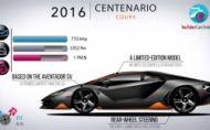 Legendárna história Lamborghini v kocke. Perličky vás dostanú