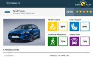 Nový Ford Focus získal 5 hviezd v EuroNCAP